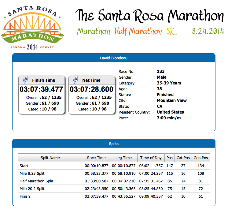 santa_rosa_2014_results
